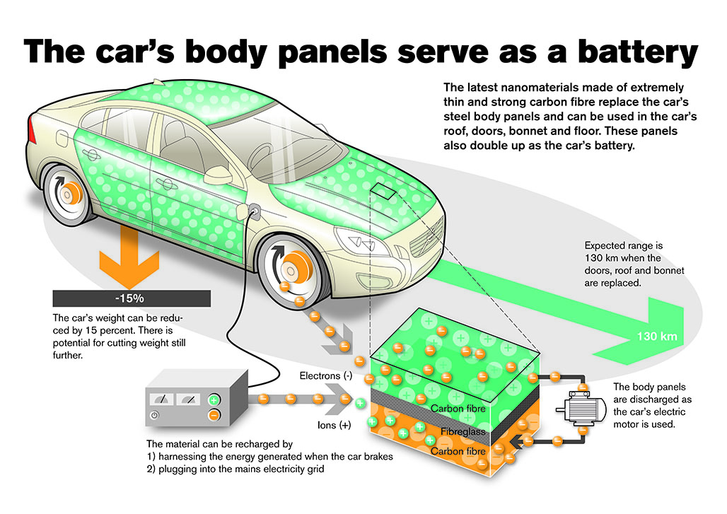 Volvo develops new body panel material that could replace batteries