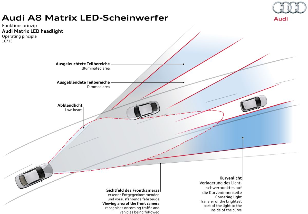 Audi's Matrix LED headlights technology