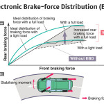 Electronic-brakeforce-distribution