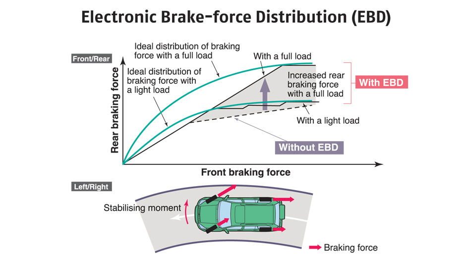 Types of braking assistance technologies (part 2)