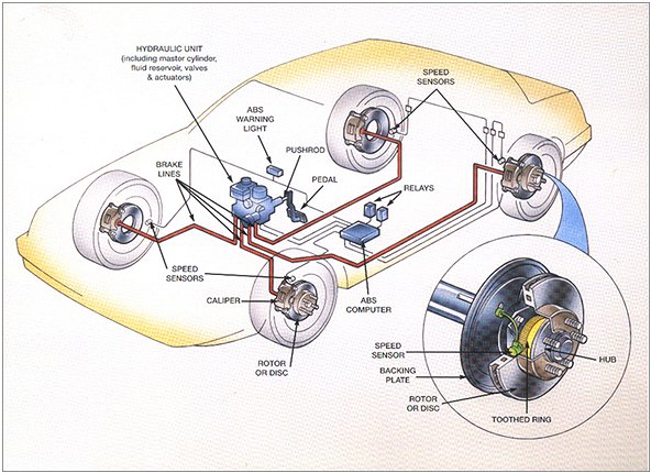 Types of braking assistance technologies (part 1)